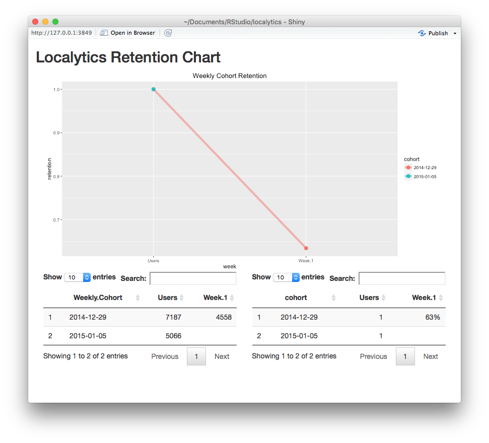 Localytics Retention Plot Example